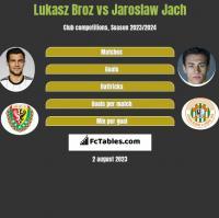 Łukasz Broź vs Jarosław Jach h2h player stats