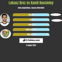 Łukasz Broź vs Kamil Koscielny h2h player stats