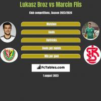 Lukasz Broz vs Marcin Flis h2h player stats