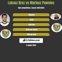 Lukasz Broz vs Mariusz Pawelec h2h player stats