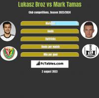 Lukasz Broz vs Mark Tamas h2h player stats