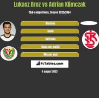 Lukasz Broz vs Adrian Klimczak h2h player stats