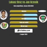 Lukasz Broz vs Jan Grzesik h2h player stats