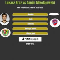 Łukasz Broź vs Daniel Mikolajewski h2h player stats
