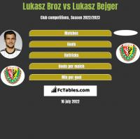 Lukasz Broz vs Lukasz Bejger h2h player stats