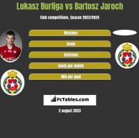 Lukasz Burliga vs Bartosz Jaroch h2h player stats