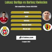 Lukasz Burliga vs Bartosz Kwiecien h2h player stats