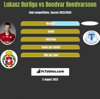 Lukasz Burliga vs Boedvar Boedvarsson h2h player stats