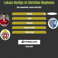 Lukasz Burliga vs Christian Maghoma h2h player stats