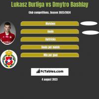 Lukasz Burliga vs Dmytro Bashlay h2h player stats