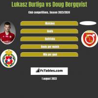 Lukasz Burliga vs Doug Bergqvist h2h player stats
