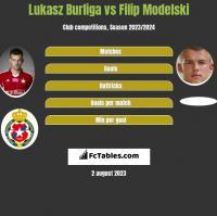 Lukasz Burliga vs Filip Modelski h2h player stats