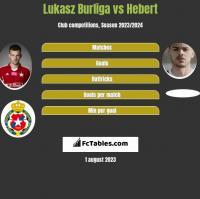 Lukasz Burliga vs Hebert h2h player stats