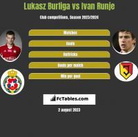 Lukasz Burliga vs Ivan Runje h2h player stats