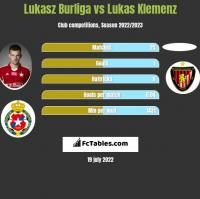 Lukasz Burliga vs Lukas Klemenz h2h player stats