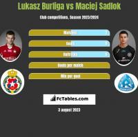 Lukasz Burliga vs Maciej Sadlok h2h player stats
