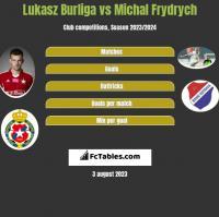 Lukasz Burliga vs Michal Frydrych h2h player stats