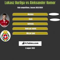 Lukasz Burliga vs Aleksander Komor h2h player stats