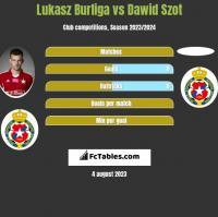 Lukasz Burliga vs Dawid Szot h2h player stats