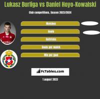 Lukasz Burliga vs Daniel Hoyo-Kowalski h2h player stats