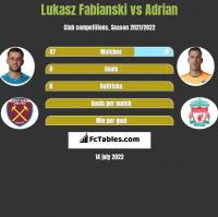 Łukasz Fabiański vs Adrian h2h player stats