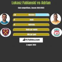 Lukasz Fabianski vs Adrian h2h player stats