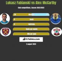 Łukasz Fabiański vs Alex McCarthy h2h player stats