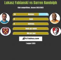 Lukasz Fabianski vs Darren Randolph h2h player stats