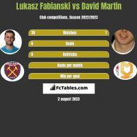 Łukasz Fabiański vs David Martin h2h player stats