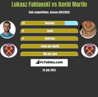 Lukasz Fabianski vs David Martin h2h player stats