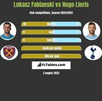 Łukasz Fabiański vs Hugo Lloris h2h player stats