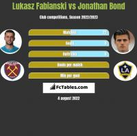 Lukasz Fabianski vs Jonathan Bond h2h player stats