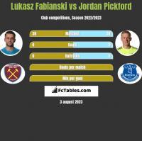 Lukasz Fabianski vs Jordan Pickford h2h player stats