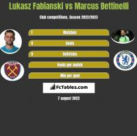 Łukasz Fabiański vs Marcus Bettinelli h2h player stats