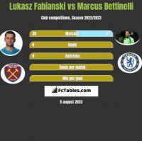 Lukasz Fabianski vs Marcus Bettinelli h2h player stats