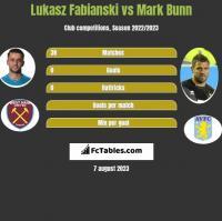 Lukasz Fabianski vs Mark Bunn h2h player stats