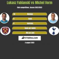 Łukasz Fabiański vs Michel Vorm h2h player stats