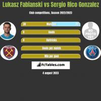 Lukasz Fabianski vs Sergio Rico Gonzalez h2h player stats