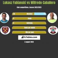 Lukasz Fabianski vs Wilfredo Caballero h2h player stats