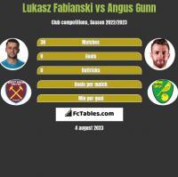 Łukasz Fabiański vs Angus Gunn h2h player stats