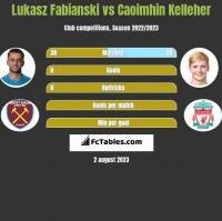 Lukasz Fabianski vs Caoimhin Kelleher h2h player stats