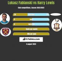 Łukasz Fabiański vs Harry Lewis h2h player stats