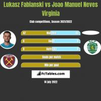 Lukasz Fabianski vs Joao Manuel Neves Virginia h2h player stats