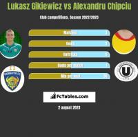 Lukasz Gikiewicz vs Alexandru Chipciu h2h player stats