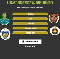 Lukasz Gikiewicz vs Billel Omrani h2h player stats