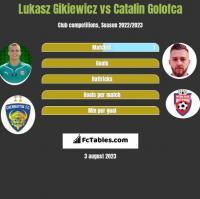 Lukasz Gikiewicz vs Catalin Golofca h2h player stats