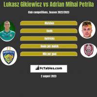 Lukasz Gikiewicz vs Adrian Mihai Petrila h2h player stats