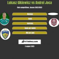 Lukasz Gikiewicz vs Andrei Joca h2h player stats
