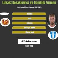 Lukasz Kosakiewicz vs Dominik Furman h2h player stats