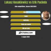 Lukasz Kosakiewicz vs Erik Pacinda h2h player stats